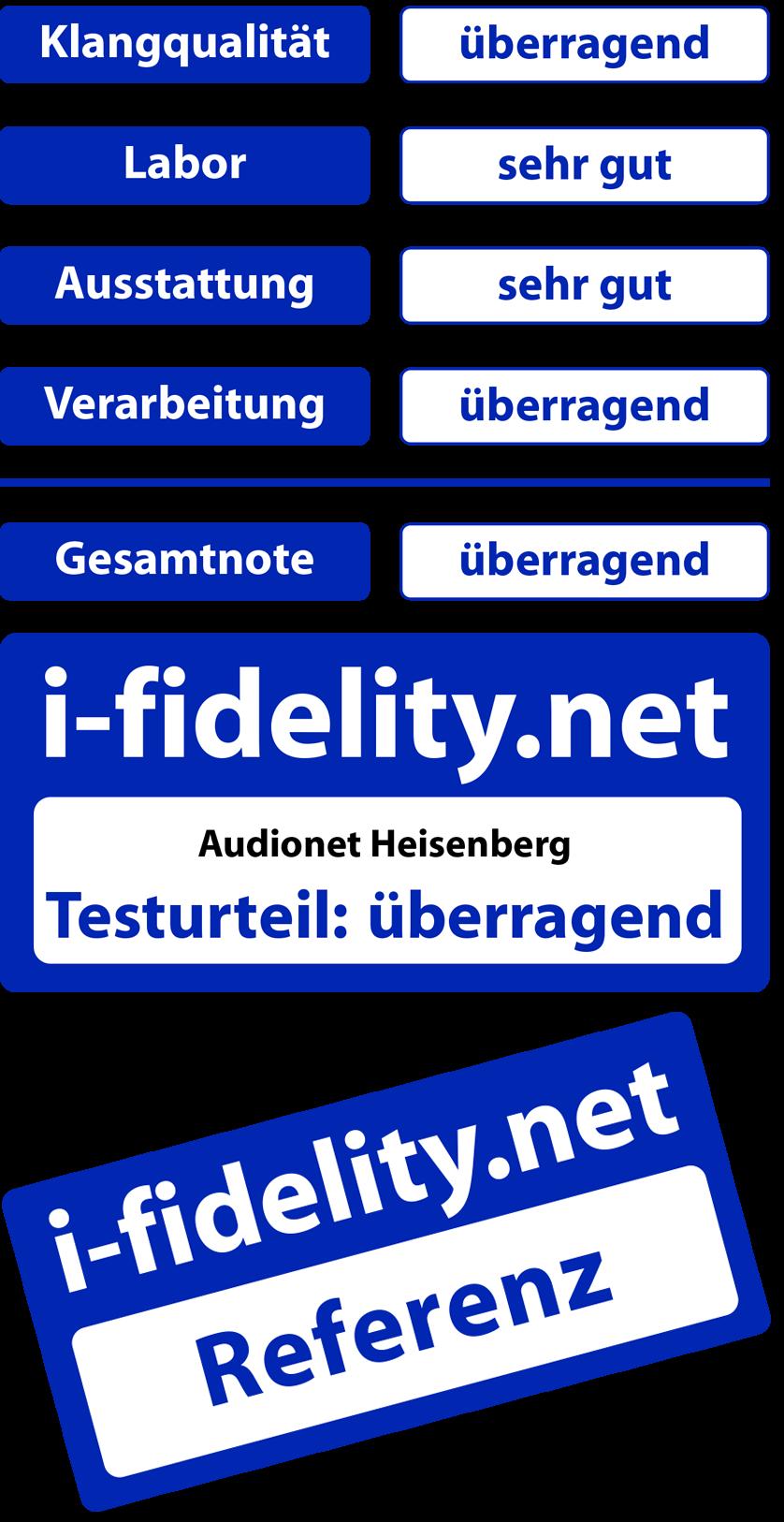 i-fidelity Test STERN HEISENBERG